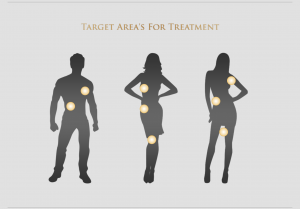 Target Areas For Men and Women